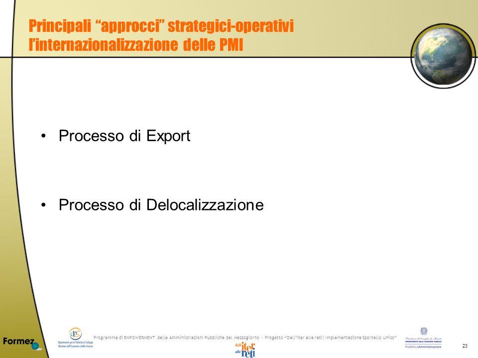 Programma di EMPOWERMENT delle Amministrazioni Pubbliche del Mezzogiorno - Progetto Dalliter alle reti: Implementazione Sportello Unico 23 Principali