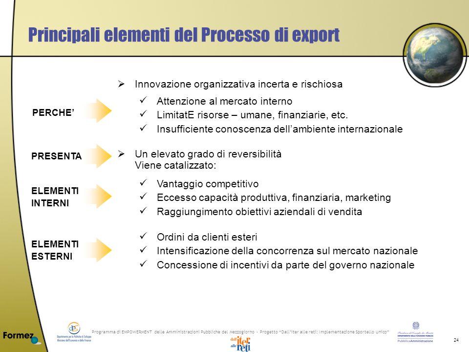 Programma di EMPOWERMENT delle Amministrazioni Pubbliche del Mezzogiorno - Progetto Dalliter alle reti: Implementazione Sportello Unico 24 Principali