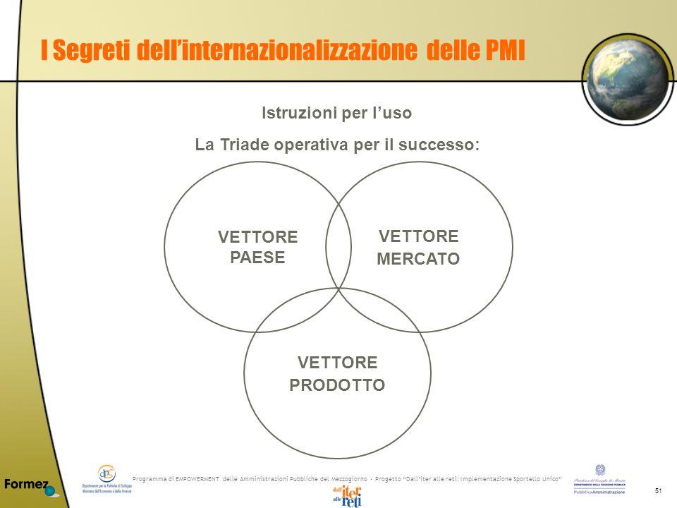 Programma di EMPOWERMENT delle Amministrazioni Pubbliche del Mezzogiorno - Progetto Dalliter alle reti: Implementazione Sportello Unico 51 I Segreti d