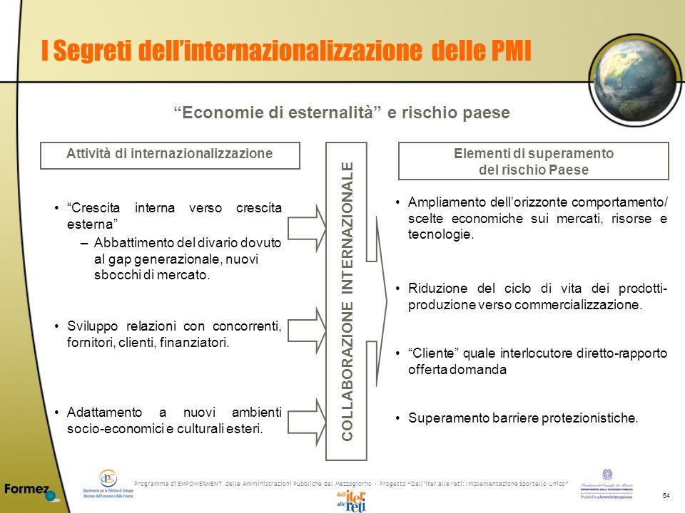 Programma di EMPOWERMENT delle Amministrazioni Pubbliche del Mezzogiorno - Progetto Dalliter alle reti: Implementazione Sportello Unico 54 I Segreti d