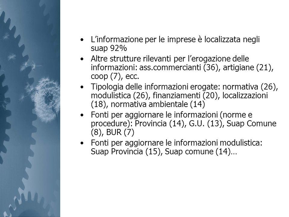 Linformazione per le imprese è localizzata negli suap 92% Altre strutture rilevanti per lerogazione delle informazioni: ass.commercianti (36), artigia