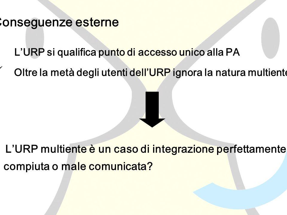 Conseguenze esterne LURP si qualifica punto di accesso unico alla PA Oltre la metà degli utenti dellURP ignora la natura multiente LURP multiente è un caso di integrazione perfettamente compiuta o male comunicata
