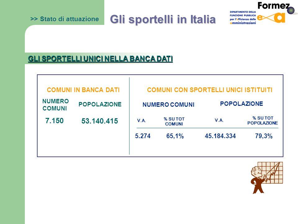 7.150 53.140.415 5.27465,1%45.184.33479,3% >> Stato di attuazione Gli sportelli in Italia GLI SPORTELLI UNICI NELLA BANCA DATI NUMERO COMUNI POPOLAZIONE V.A.