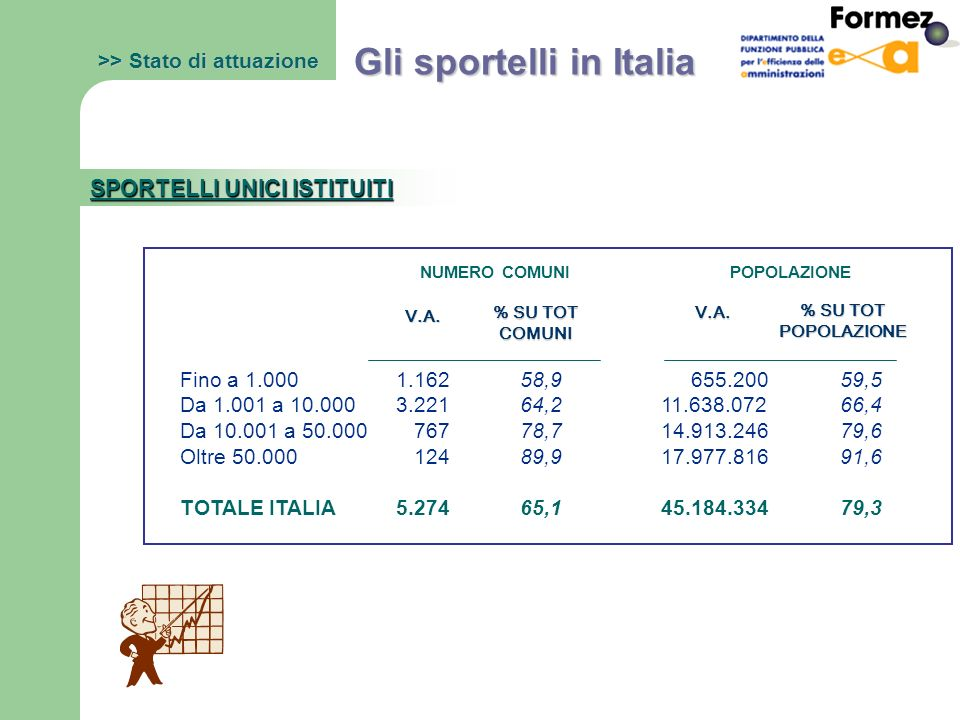 Gli sportelli in Italia SPORTELLI UNICI ISTITUITI V.A.