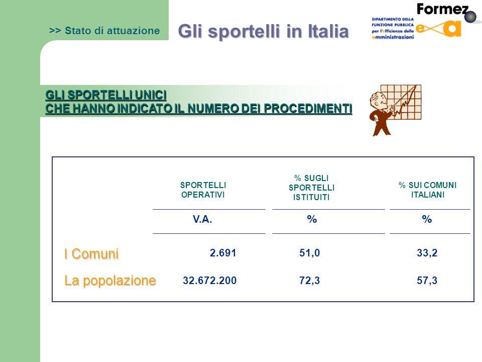 % 2.69133,2 32.672.20057,3 51,0 72,3 >> Stato di attuazione Gli sportelli in Italia GLI SPORTELLI UNICI CHE HANNO INDICATO IL NUMERO DEI PROCEDIMENTI SPORTELLI OPERATIVI % SUGLI SPORTELLI ISTITUITI % SUI COMUNI ITALIANI I Comuni La popolazione