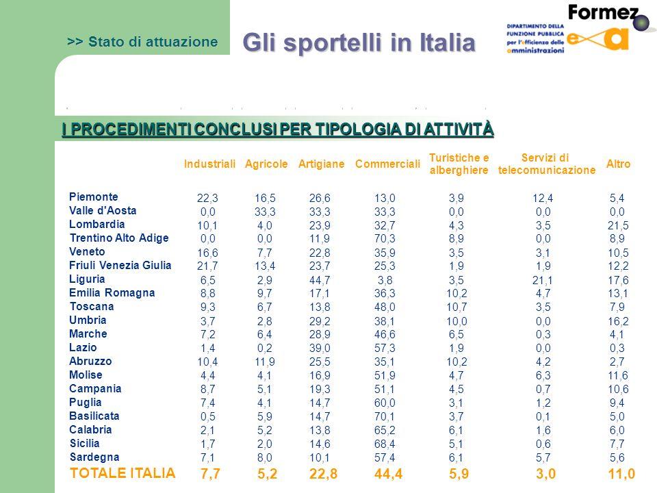 >> Stato di attuazione Gli sportelli in Italia I PROCEDIMENTI CONCLUSI PER TIPOLOGIA DI ATTIVITÀ