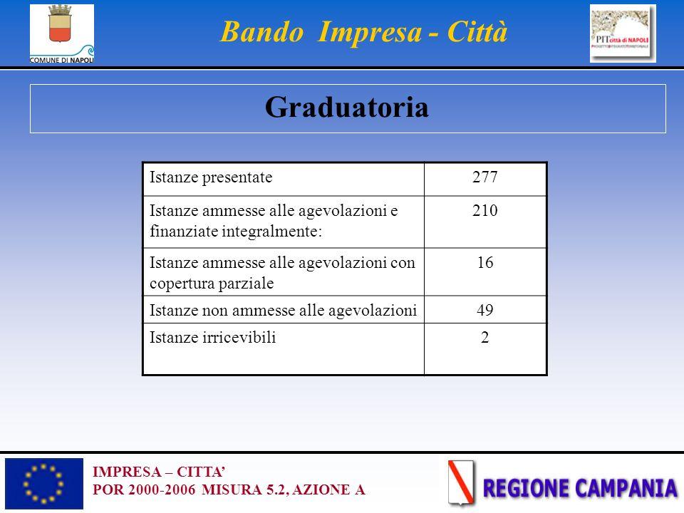 IMPRESA – CITTA POR 2000-2006 MISURA 5.2, AZIONE A Bando Impresa - Città Graduatoria Istanze presentate277 Istanze ammesse alle agevolazioni e finanzi