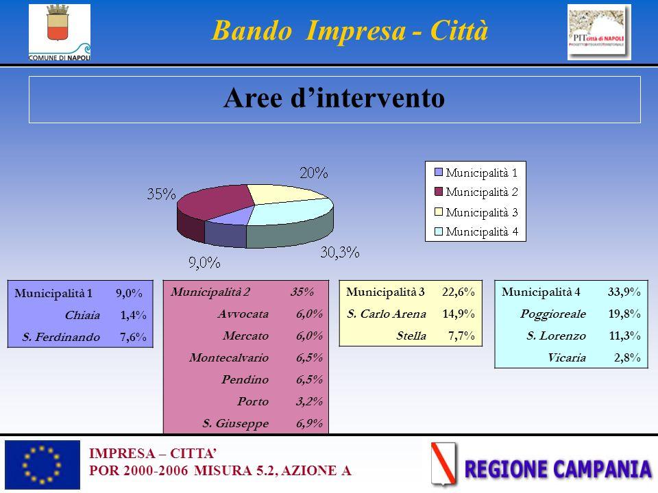 IMPRESA – CITTA POR 2000-2006 MISURA 5.2, AZIONE A Bando Impresa - Città Municipalità 19,0% Chiaia1,4% S. Ferdinando7,6% Municipalità 322,6% S. Carlo