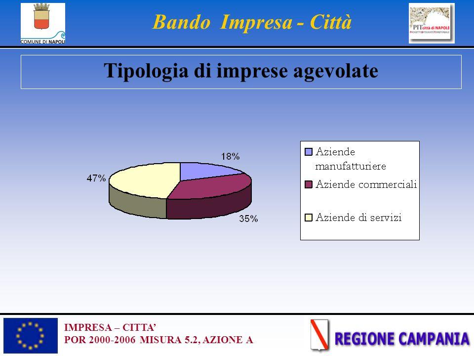 IMPRESA – CITTA POR 2000-2006 MISURA 5.2, AZIONE A Bando Impresa - Città Tipologia di imprese agevolate