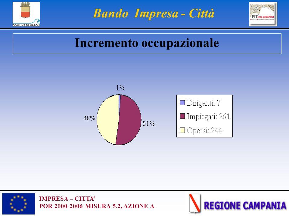 IMPRESA – CITTA POR 2000-2006 MISURA 5.2, AZIONE A Bando Impresa - Città Incremento occupazionale