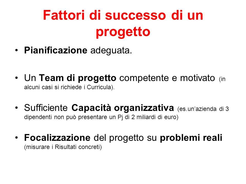 Fattori di successo di un progetto Pianificazione adeguata. Un Team di progetto competente e motivato (in alcuni casi si richiede i Curricula). Suffic