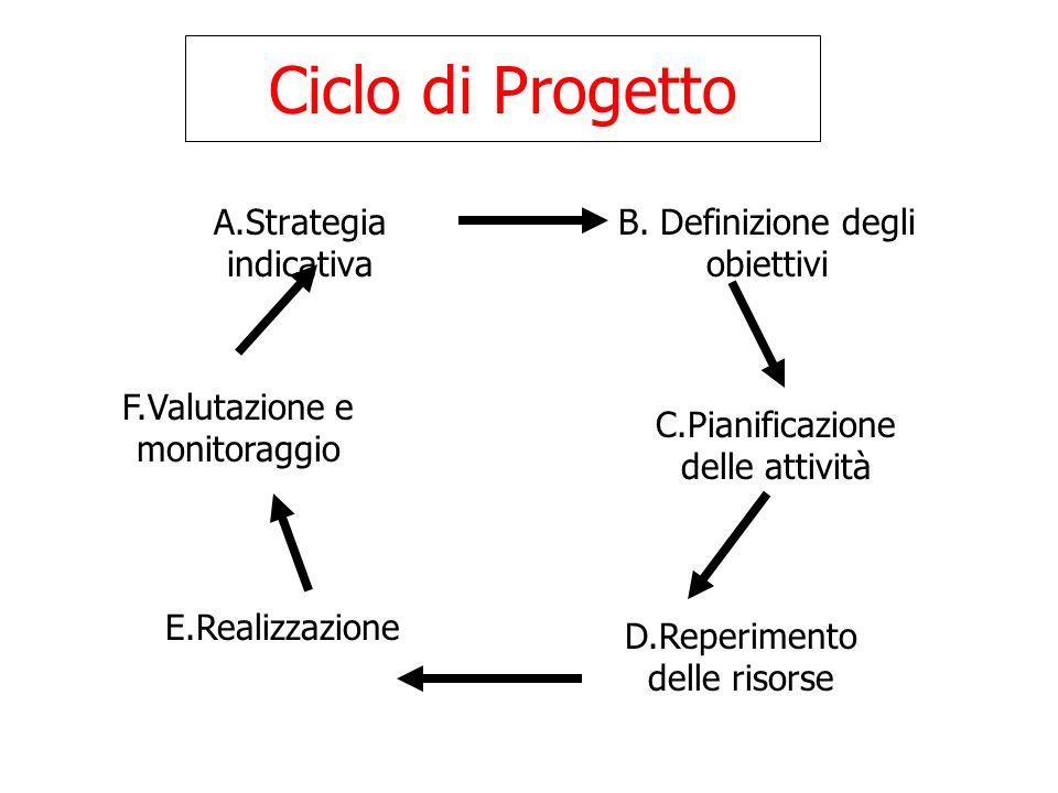 Ciclo di Progetto A.Strategia indicativa B. Definizione degli obiettivi F.Valutazione e monitoraggio C.Pianificazione delle attività D.Reperimento del