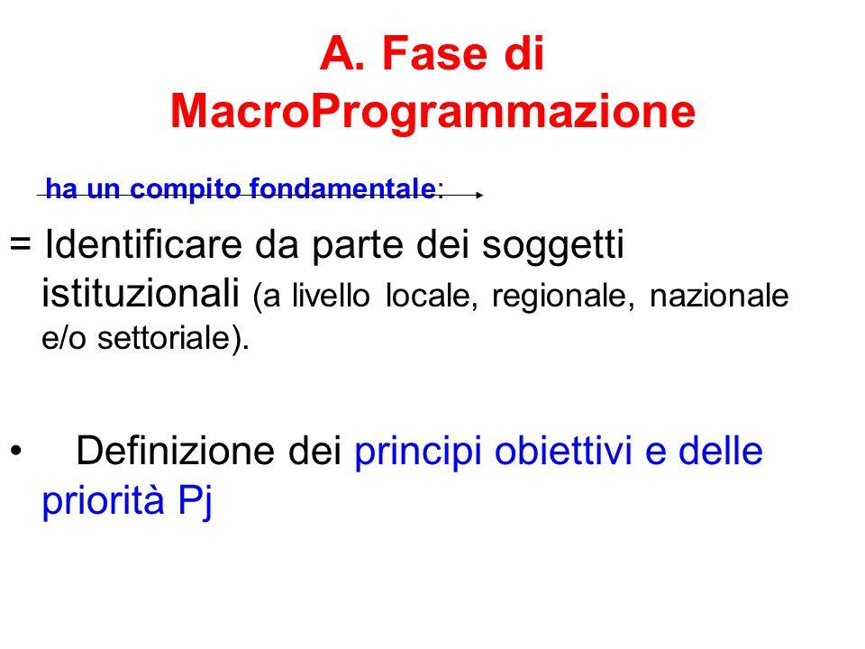 A. Fase di MacroProgrammazione ha un compito fondamentale: = Identificare da parte dei soggetti istituzionali (a livello locale, regionale, nazionale