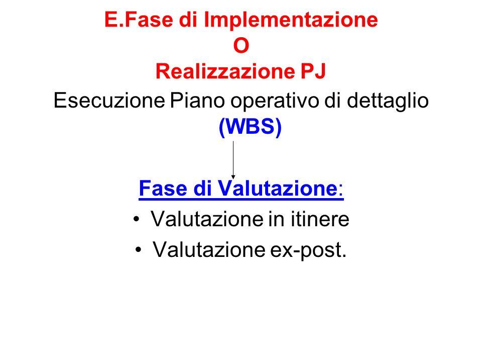 E.Fase di Implementazione O Realizzazione PJ Esecuzione Piano operativo di dettaglio (WBS) Fase di Valutazione: Valutazione in itinere Valutazione ex-