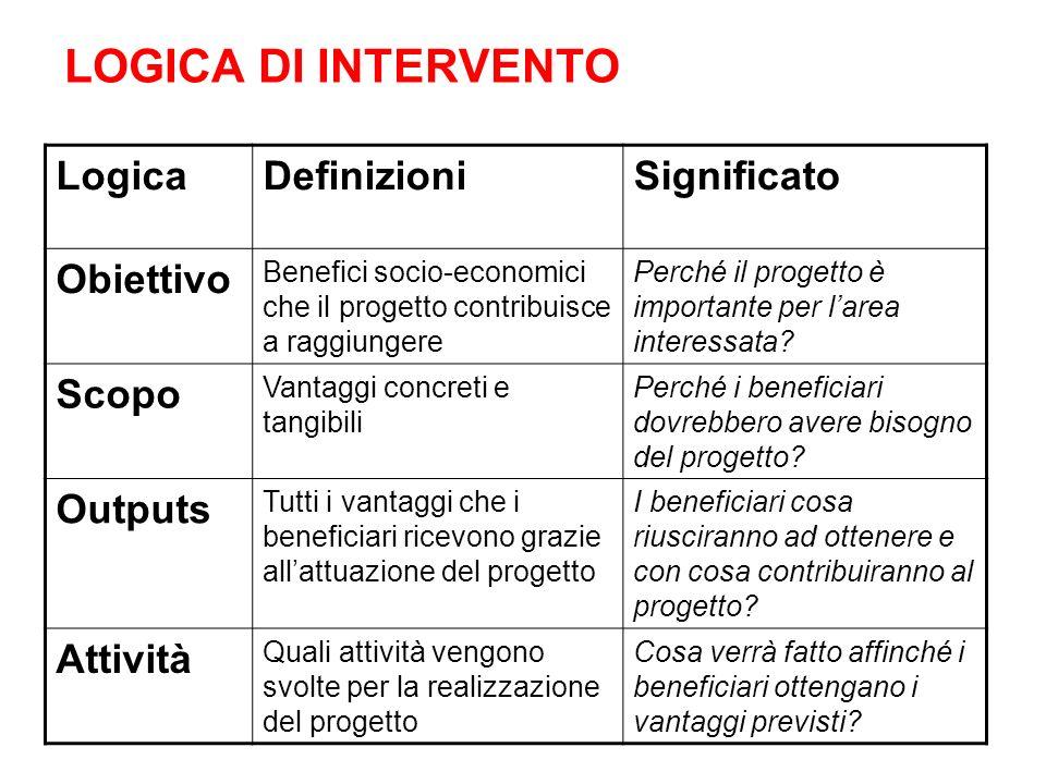 LOGICA DI INTERVENTO LogicaDefinizioniSignificato Obiettivo Benefici socio-economici che il progetto contribuisce a raggiungere Perché il progetto è i