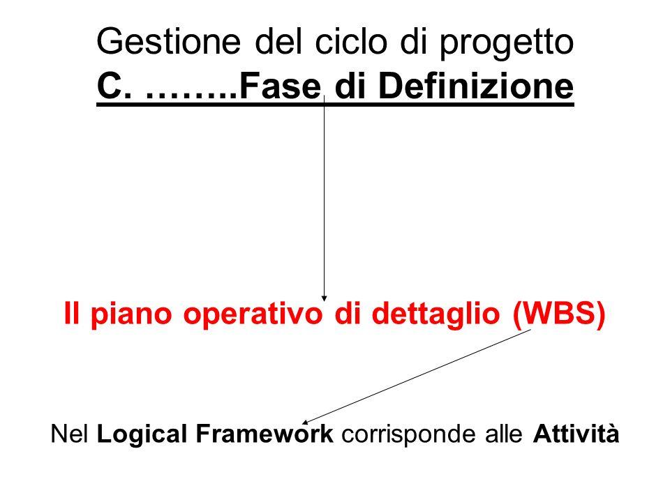 Gestione del ciclo di progetto C. ……..Fase di Definizione Il piano operativo di dettaglio (WBS) Nel Logical Framework corrisponde alle Attività