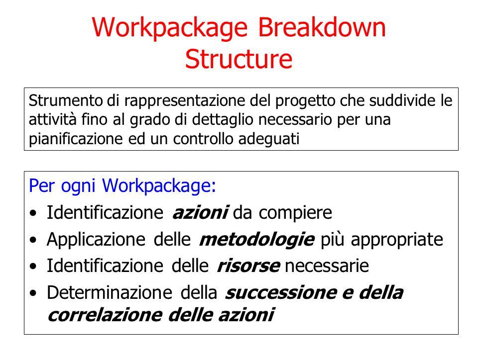 Workpackage Breakdown Structure Per ogni Workpackage: Identificazione azioni da compiere Applicazione delle metodologie più appropriate Identificazion