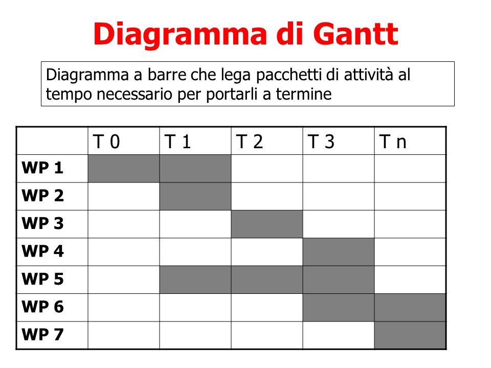 Diagramma di Gantt T 0T 1T 2T 3T n WP 1 WP 2 WP 3 WP 4 WP 5 WP 6 WP 7 Diagramma a barre che lega pacchetti di attività al tempo necessario per portarl
