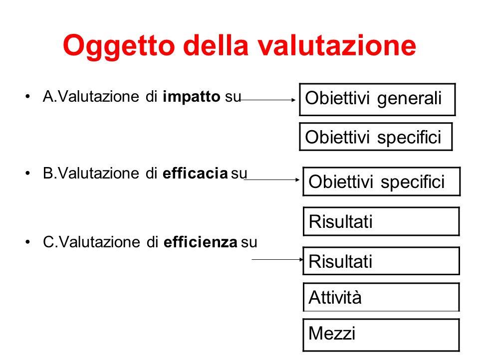 Oggetto della valutazione A.Valutazione di impatto su B.Valutazione di efficacia su C.Valutazione di efficienza su Obiettivi generali Risultati Obiett