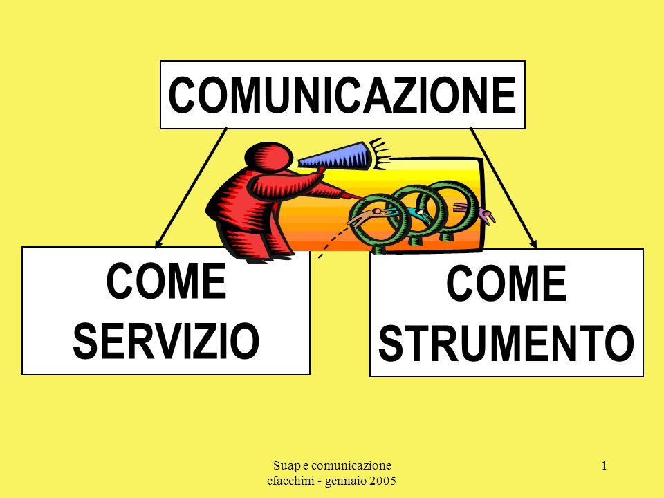 Suap e comunicazione cfacchini - gennaio 2005 2 COMUNICAZIONE COME SERVIZIO Dove e come insediarsi Agevolazioni specifiche e di sistema Opportunità di finanziamento Modalità di presentazione delle domande