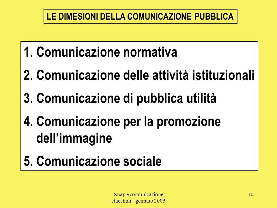 Suap e comunicazione cfacchini - gennaio 2005 10 LE DIMESIONI DELLA COMUNICAZIONE PUBBLICA 1. Comunicazione normativa 2. Comunicazione delle attività