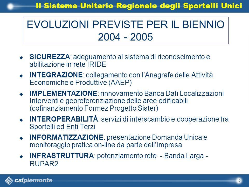 15 EVOLUZIONI PREVISTE PER IL BIENNIO 2004 - 2005 u SICUREZZA: adeguamento al sistema di riconoscimento e abilitazione in rete IRIDE u INTEGRAZIONE: collegamento con lAnagrafe delle Attività Economiche e Produttive (AAEP) u IMPLEMENTAZIONE: rinnovamento Banca Dati Localizzazioni Interventi e georeferenziazione delle aree edificabili (cofinanziamento Formez Progetto Sister) u INTEROPERABILITÀ: servizi di interscambio e cooperazione tra Sportelli ed Enti Terzi u INFORMATIZZAZIONE: presentazione Domanda Unica e monitoraggio pratica on-line da parte dellImpresa u INFRASTRUTTURA: potenziamento rete - Banda Larga - RUPAR2 Il Sistema Unitario Regionale degli Sportelli Unici