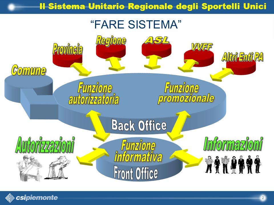 2 FARE SISTEMA Il Sistema Unitario Regionale degli Sportelli Unici