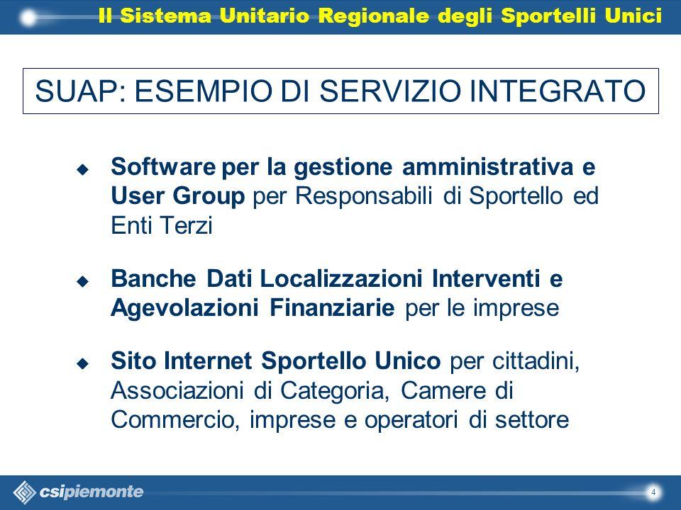 4 SUAP: ESEMPIO DI SERVIZIO INTEGRATO u Software per la gestione amministrativa e User Group per Responsabili di Sportello ed Enti Terzi u Banche Dati