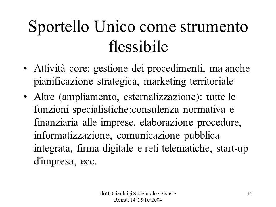 dott. Gianluigi Spagnuolo - Sister - Roma, 14-15/10/2004 15 Sportello Unico come strumento flessibile Attività core: gestione dei procedimenti, ma anc