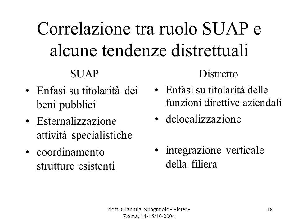 dott. Gianluigi Spagnuolo - Sister - Roma, 14-15/10/2004 18 Correlazione tra ruolo SUAP e alcune tendenze distrettuali SUAP Enfasi su titolarità dei b