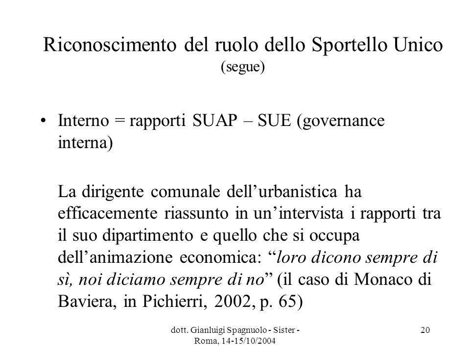 dott. Gianluigi Spagnuolo - Sister - Roma, 14-15/10/2004 20 Riconoscimento del ruolo dello Sportello Unico (segue) Interno = rapporti SUAP – SUE (gove