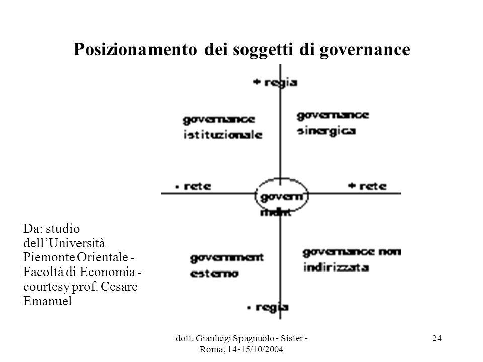 dott. Gianluigi Spagnuolo - Sister - Roma, 14-15/10/2004 24 Posizionamento dei soggetti di governance Da: studio dellUniversità Piemonte Orientale - F