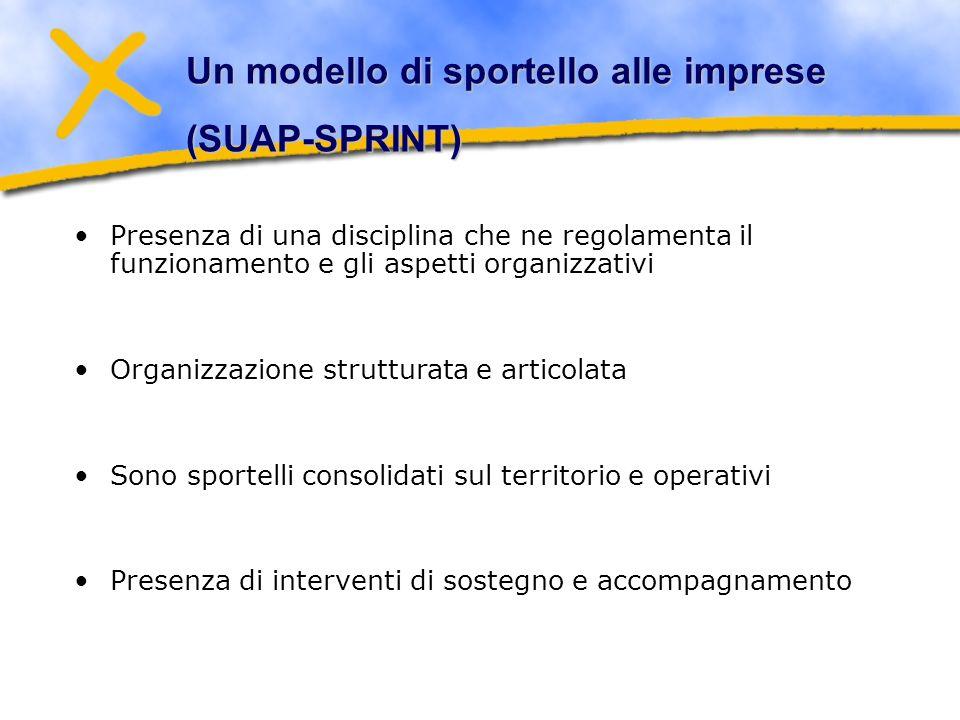 Un modello di sportello alle imprese (SUAP-SPRINT) Presenza di una disciplina che ne regolamenta il funzionamento e gli aspetti organizzativi Organizzazione strutturata e articolata Sono sportelli consolidati sul territorio e operativi Presenza di interventi di sostegno e accompagnamento