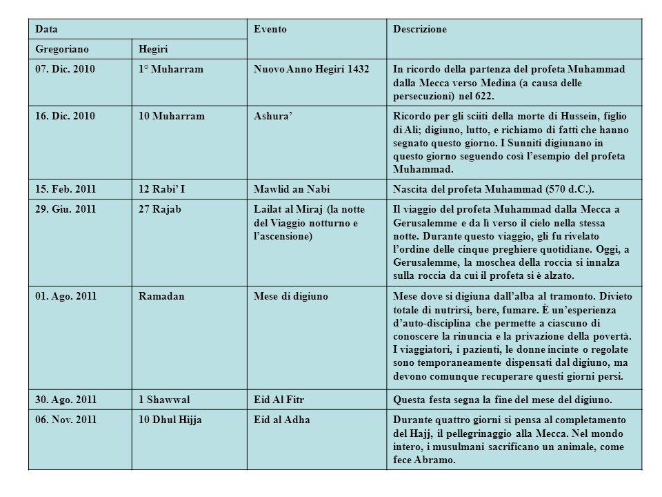 DataEventoDescrizione GregorianoHegiri 07. Dic. 20101° MuharramNuovo Anno Hegiri 1432In ricordo della partenza del profeta Muhammad dalla Mecca verso