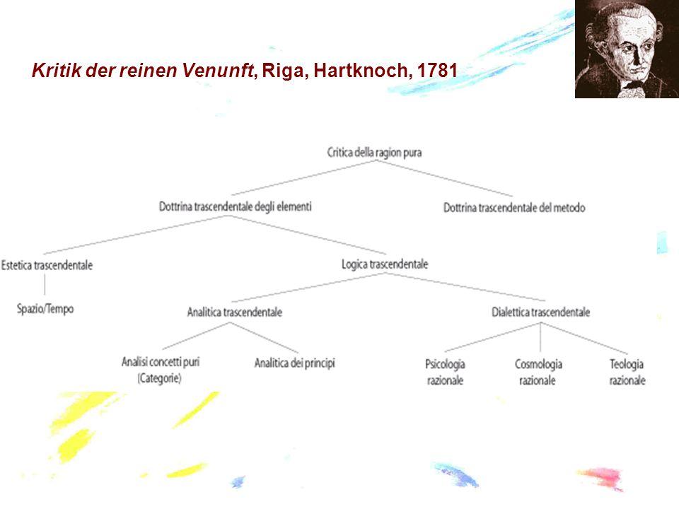 Kritik der reinen Venunft, Riga, Hartknoch, 1781