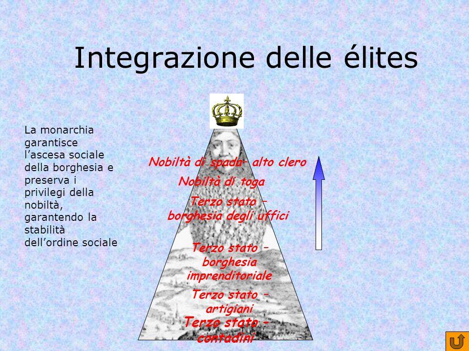 Integrazione delle élites Nobiltà di spada– alto clero Nobiltà di toga Terzo stato – borghesia degli uffici Terzo stato – borghesia imprenditoriale Te