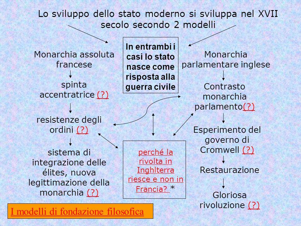 Lo sviluppo dello stato moderno si sviluppa nel XVII secolo secondo 2 modelli Monarchia parlamentare inglese Monarchia assoluta francese Contrasto mon