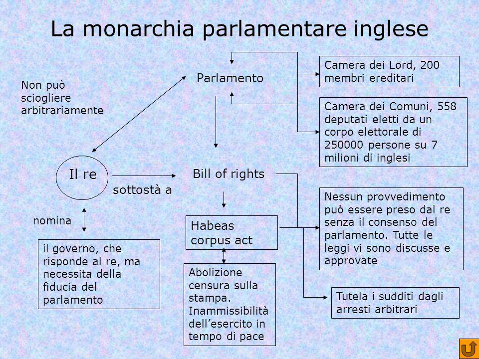 La monarchia parlamentare inglese Il re il governo, che risponde al re, ma necessita della fiducia del parlamento nomina Camera dei Lord, 200 membri e