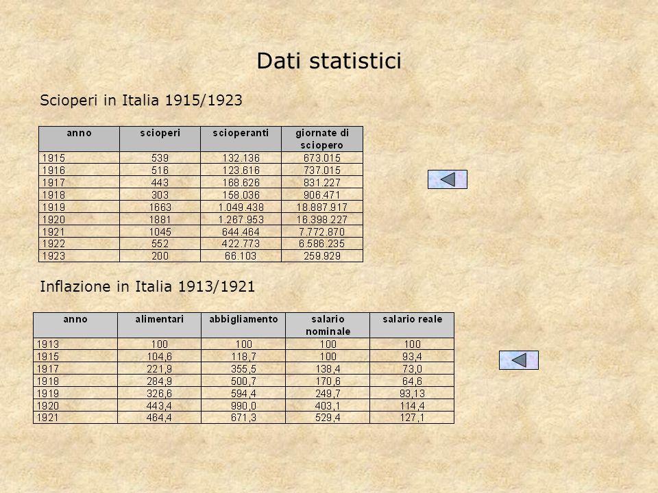 Dati statistici Scioperi in Italia 1915/1923 Inflazione in Italia 1913/1921