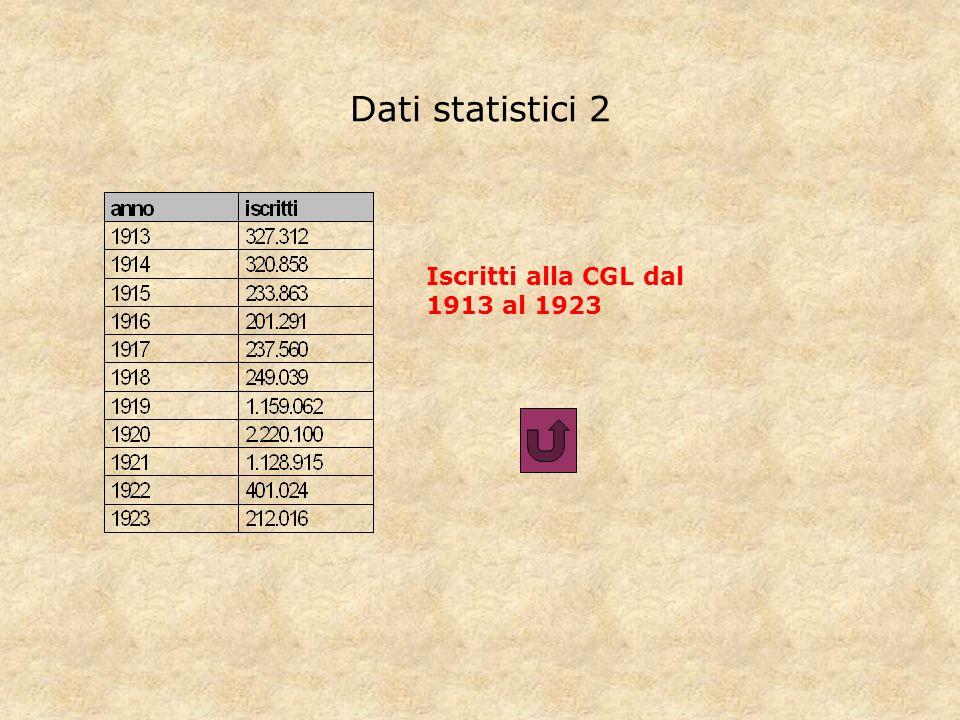 Dati statistici 2 Iscritti alla CGL dal 1913 al 1923