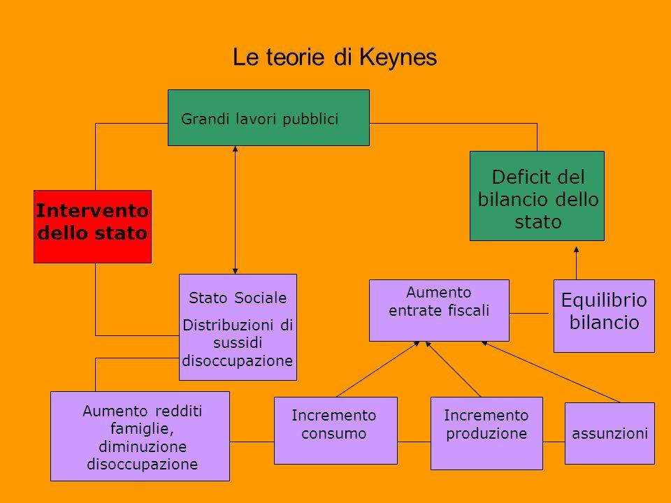 Le teorie di Keynes Intervento dello stato Grandi lavori pubblici Deficit del bilancio dello stato Stato Sociale Distribuzioni di sussidi disoccupazio
