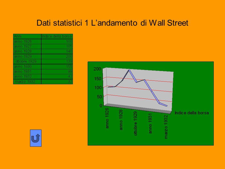Dati statistici 1 Landamento di Wall Street