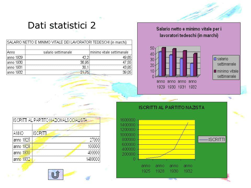 Dati statistici 2