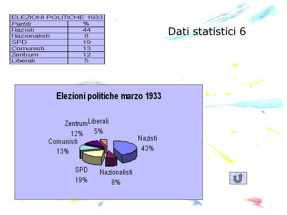 Dati statistici 6
