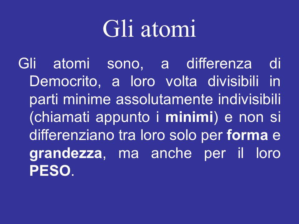 Gli atomi Gli atomi sono, a differenza di Democrito, a loro volta divisibili in parti minime assolutamente indivisibili (chiamati appunto i minimi) e