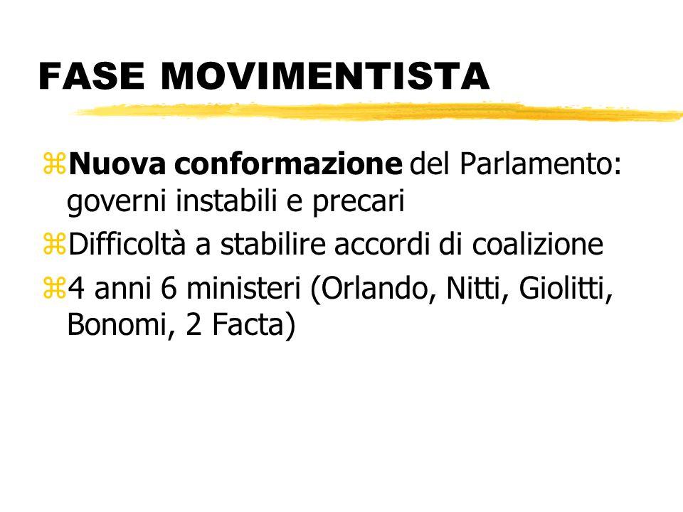 FASE MOVIMENTISTA zNuova conformazione del Parlamento: governi instabili e precari zDifficoltà a stabilire accordi di coalizione z4 anni 6 ministeri (