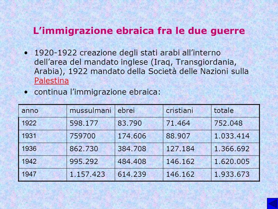 Limmigrazione ebraica fra le due guerre 1920-1922 creazione degli stati arabi allinterno dellarea del mandato inglese (Iraq, Transgiordania, Arabia),