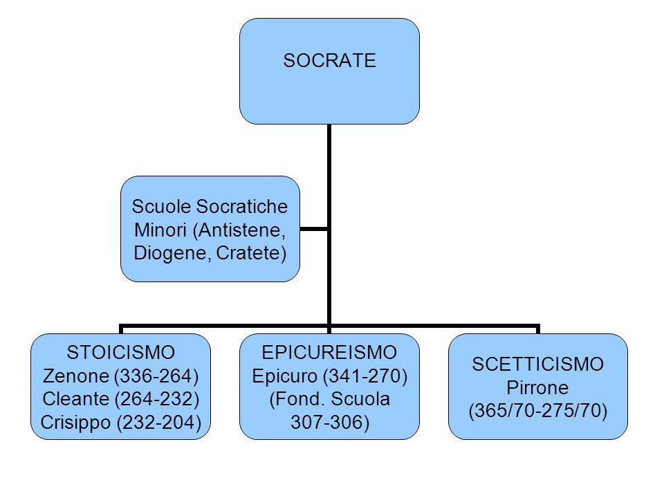 SOCRATE STOICISMO Zenone (336-264) Cleante (264-232) Crisippo (232-204) EPICUREISMO Epicuro (341-270) (Fond. Scuola 307-306) SCETTICISMO Pirrone (365/