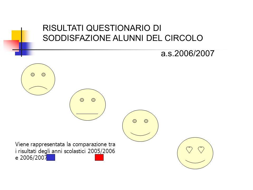 RISULTATI QUESTIONARIO DI SODDISFAZIONE ALUNNI DEL CIRCOLO a.s.2006/2007 Viene rappresentata la comparazione tra i risultati degli anni scolastici 2005/2006 e 2006/2007