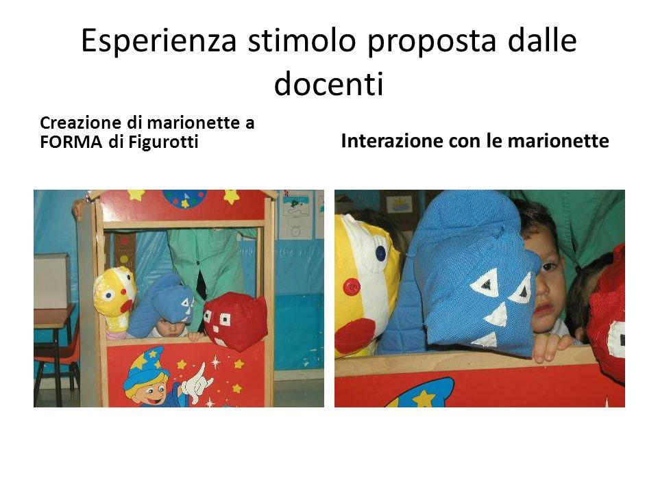 Esperienza stimolo proposta dalle docenti Creazione di marionette a FORMA di Figurotti Interazione con le marionette